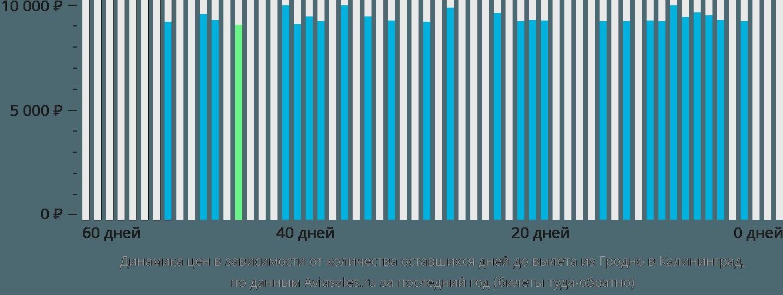 Динамика цен в зависимости от количества оставшихся дней до вылета из Гродно в Калининград