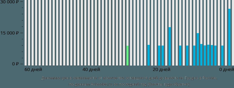 Динамика цен в зависимости от количества оставшихся дней до вылета из Гродно в Россию