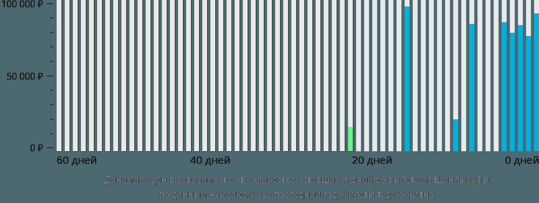 Динамика цен в зависимости от количества оставшихся дней до вылета из Шанлыурфы