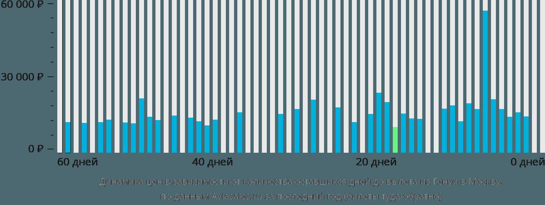 Динамика цен в зависимости от количества оставшихся дней до вылета из Генуи в Москву