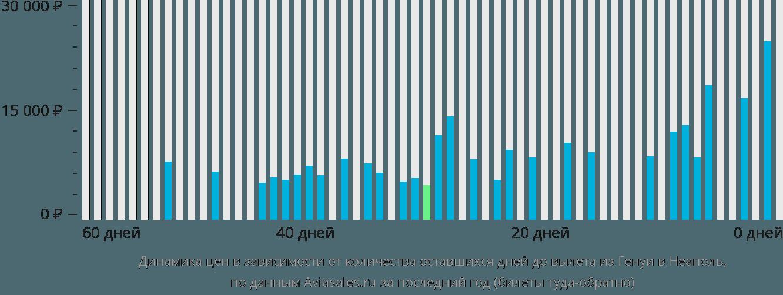 Динамика цен в зависимости от количества оставшихся дней до вылета из Генуи в Неаполь