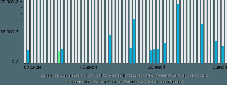 Динамика цен в зависимости от количества оставшихся дней до вылета из Генуи в Россию
