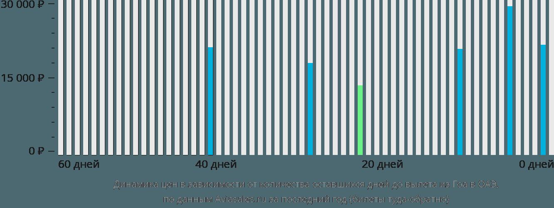Динамика цен в зависимости от количества оставшихся дней до вылета из Гоа в ОАЭ