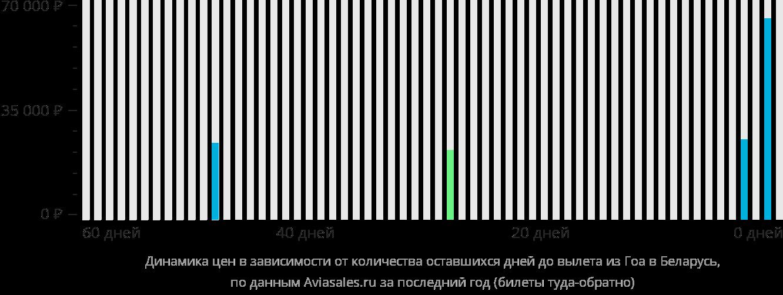 Динамика цен в зависимости от количества оставшихся дней до вылета из Гоа в Беларусь
