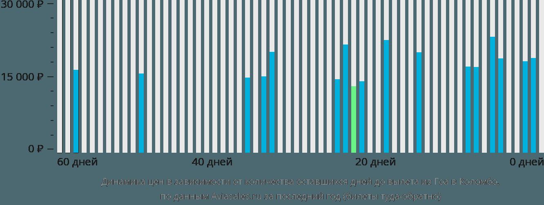 Динамика цен в зависимости от количества оставшихся дней до вылета из Гоа в Коломбо