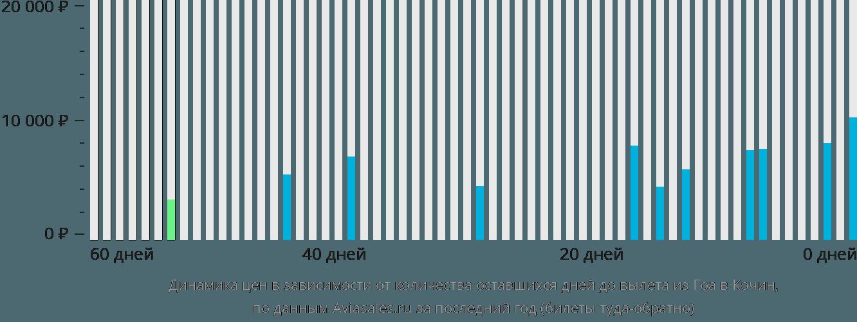 Динамика цен в зависимости от количества оставшихся дней до вылета из Гоа в Кочин