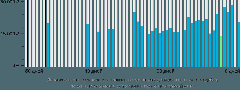 Динамика цен в зависимости от количества оставшихся дней до вылета из Гоа в Дубай