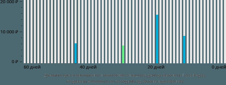 Динамика цен в зависимости от количества оставшихся дней до вылета из Гоа в Индаур
