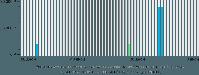 Динамика цен в зависимости от количества оставшихся дней до вылета из Гоа в Порт-Блэр