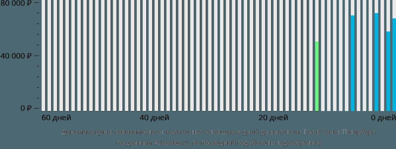 Динамика цен в зависимости от количества оставшихся дней до вылета из Гоа в Санкт-Петербург