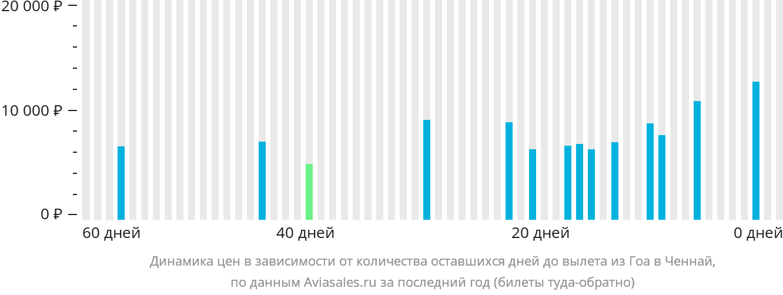 Динамика цен в зависимости от количества оставшихся дней до вылета из Гоа в Ченнай