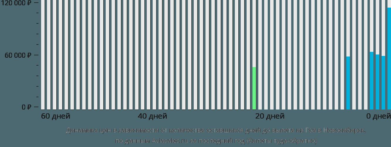 Динамика цен в зависимости от количества оставшихся дней до вылета из Гоа в Новосибирск