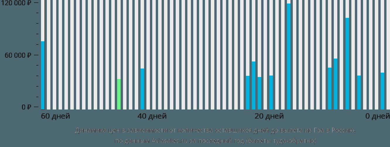 Динамика цен в зависимости от количества оставшихся дней до вылета из Гоа в Россию