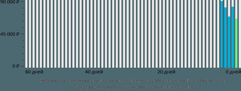 Динамика цен в зависимости от количества оставшихся дней до вылета из Гоа в Симферополь