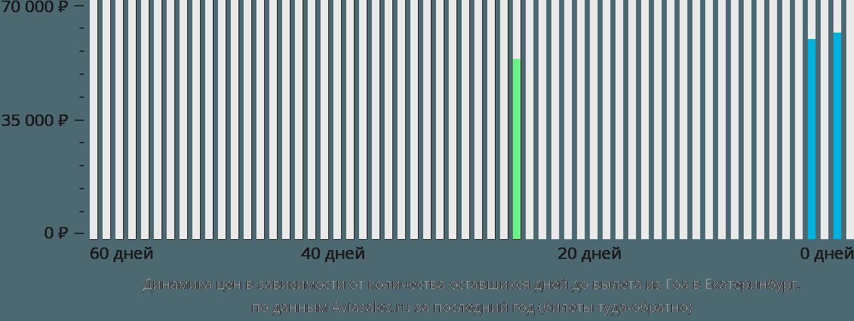 Динамика цен в зависимости от количества оставшихся дней до вылета из Гоа в Екатеринбург