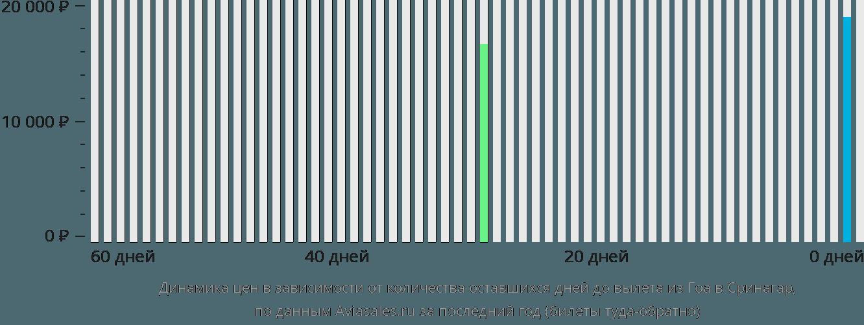 Динамика цен в зависимости от количества оставшихся дней до вылета из Гоа в Сринагар