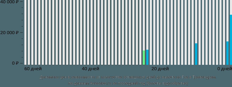 Динамика цен в зависимости от количества оставшихся дней до вылета из Гоа в Тривандрам