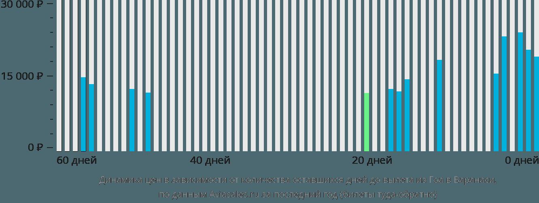 Динамика цен в зависимости от количества оставшихся дней до вылета из Гоа в Варанаси