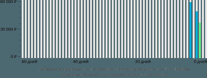 Динамика цен в зависимости от количества оставшихся дней до вылета из Гоа в Вьетнам