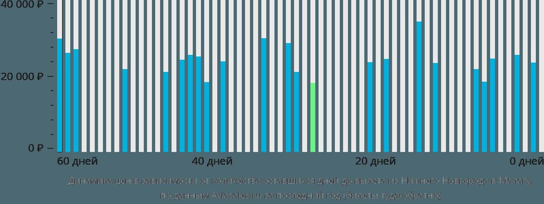 Динамика цен в зависимости от количества оставшихся дней до вылета из Нижнего Новгорода в Малагу