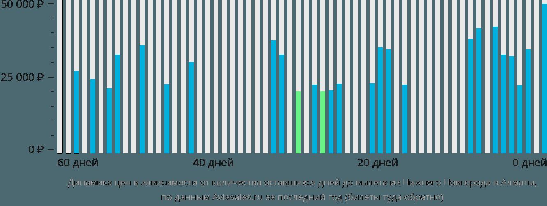 Динамика цен в зависимости от количества оставшихся дней до вылета из Нижнего Новгорода в Алматы