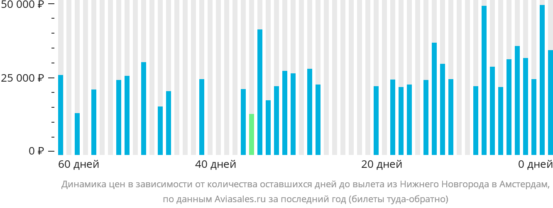 Динамика цен в зависимости от количества оставшихся дней до вылета из Нижнего Новгорода в Амстердам