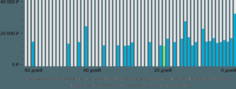 Динамика цен в зависимости от количества оставшихся дней до вылета из Нижнего Новгорода в Астрахань