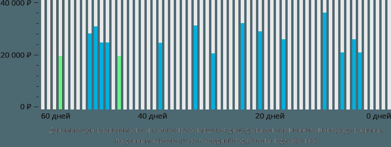 Динамика цен в зависимости от количества оставшихся дней до вылета из Нижнего Новгорода в Афины