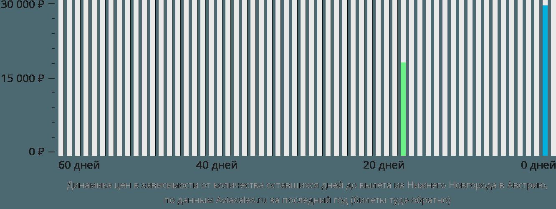 Динамика цен в зависимости от количества оставшихся дней до вылета из Нижнего Новгорода в Австрию