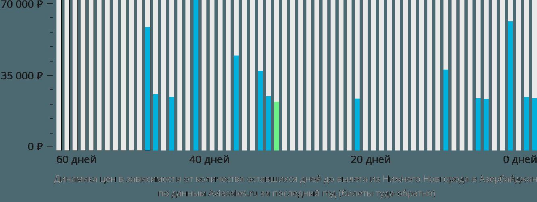 Динамика цен в зависимости от количества оставшихся дней до вылета из Нижнего Новгорода в Азербайджан