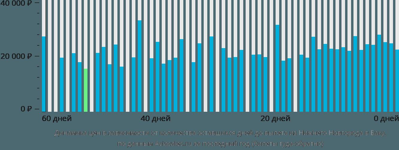 Динамика цен в зависимости от количества оставшихся дней до вылета из Нижнего Новгорода в Баку