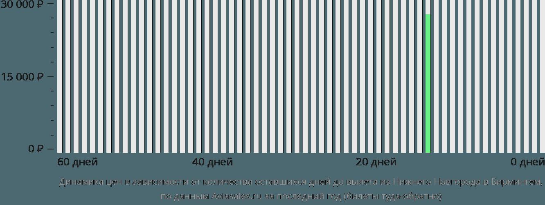 Динамика цен в зависимости от количества оставшихся дней до вылета из Нижнего Новгорода в Бирмингем