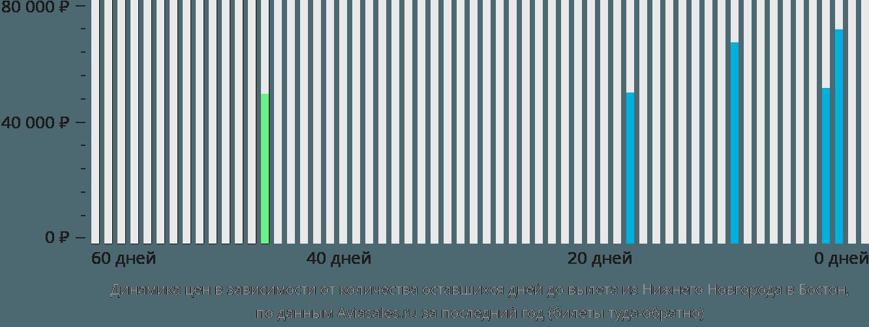 Динамика цен в зависимости от количества оставшихся дней до вылета из Нижнего Новгорода в Бостон