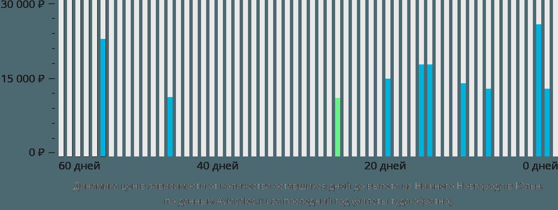 Динамика цен в зависимости от количества оставшихся дней до вылета из Нижнего Новгорода в Кёльн