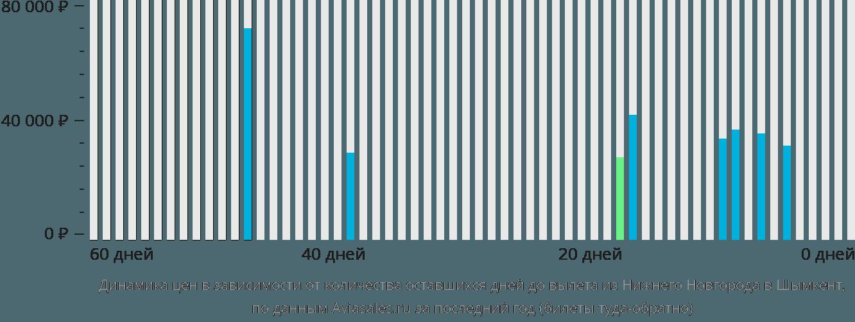 Динамика цен в зависимости от количества оставшихся дней до вылета из Нижнего Новгорода в Шымкент