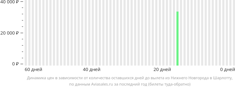 Динамика цен в зависимости от количества оставшихся дней до вылета из Нижнего Новгорода в Шарлотт