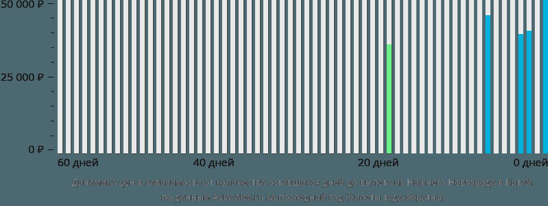 Динамика цен в зависимости от количества оставшихся дней до вылета из Нижнего Новгорода в Китай