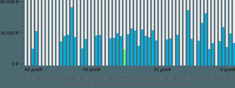 Динамика цен в зависимости от количества оставшихся дней до вылета из Нижнего Новгорода в Германию