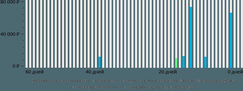 Динамика цен в зависимости от количества оставшихся дней до вылета из Нижнего Новгорода в Днепр