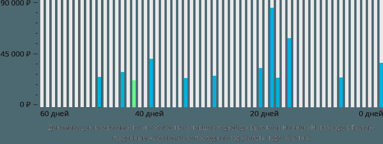 Динамика цен в зависимости от количества оставшихся дней до вылета из Нижнего Новгорода в Грузию