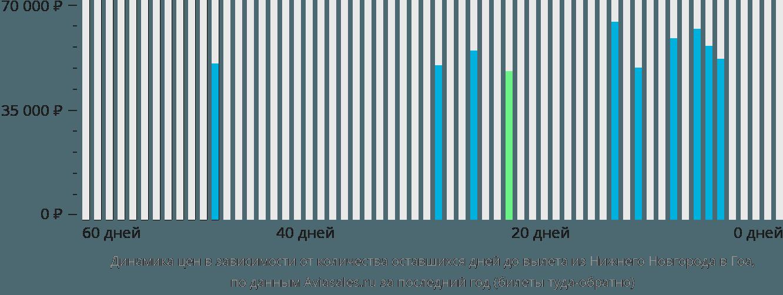 Динамика цен в зависимости от количества оставшихся дней до вылета из Нижнего Новгорода в Гоа