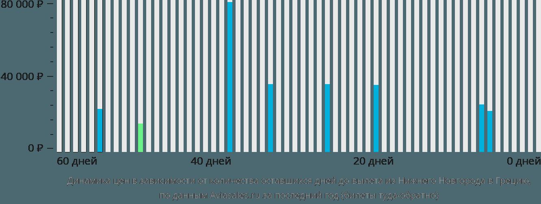 Динамика цен в зависимости от количества оставшихся дней до вылета из Нижнего Новгорода в Грецию