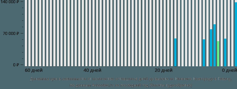 Динамика цен в зависимости от количества оставшихся дней до вылета из Нижнего Новгорода в Гавану