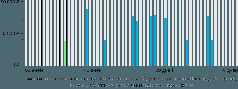 Динамика цен в зависимости от количества оставшихся дней до вылета из Нижнего Новгорода в Хельсинки
