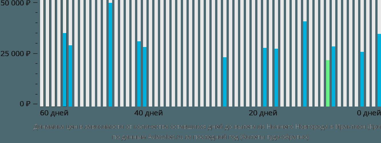 Динамика цен в зависимости от количества оставшихся дней до вылета из Нижнего Новгорода в Ираклион (Крит)