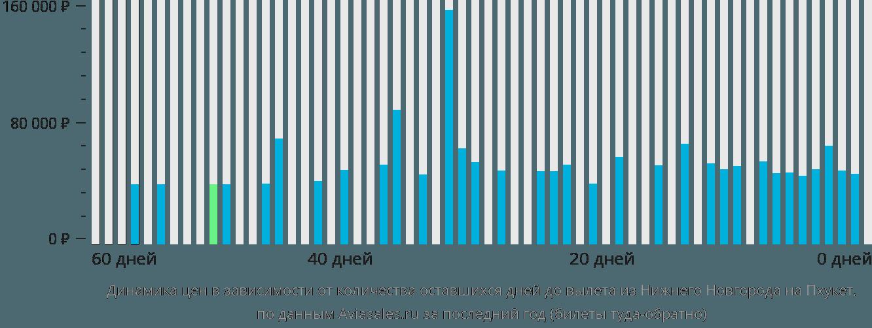 Динамика цен в зависимости от количества оставшихся дней до вылета из Нижнего Новгорода на Пхукет