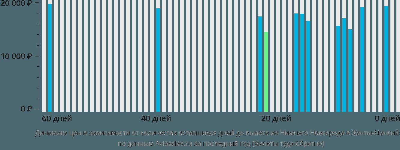 Динамика цен в зависимости от количества оставшихся дней до вылета из Нижнего Новгорода в Ханты-Мансийск