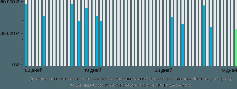 Динамика цен в зависимости от количества оставшихся дней до вылета из Нижнего Новгорода в Хургаду
