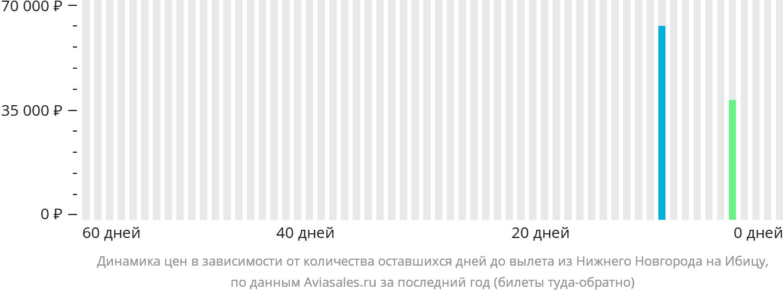 Динамика цен в зависимости от количества оставшихся дней до вылета из Нижнего Новгорода на Ибицу