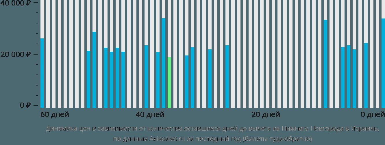 Динамика цен в зависимости от количества оставшихся дней до вылета из Нижнего Новгорода в Израиль
